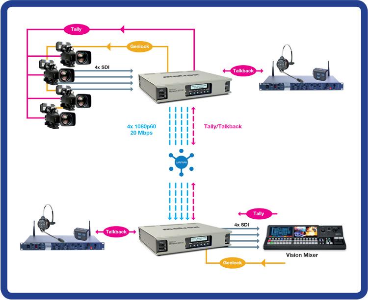EDGE workflow EncoDeco